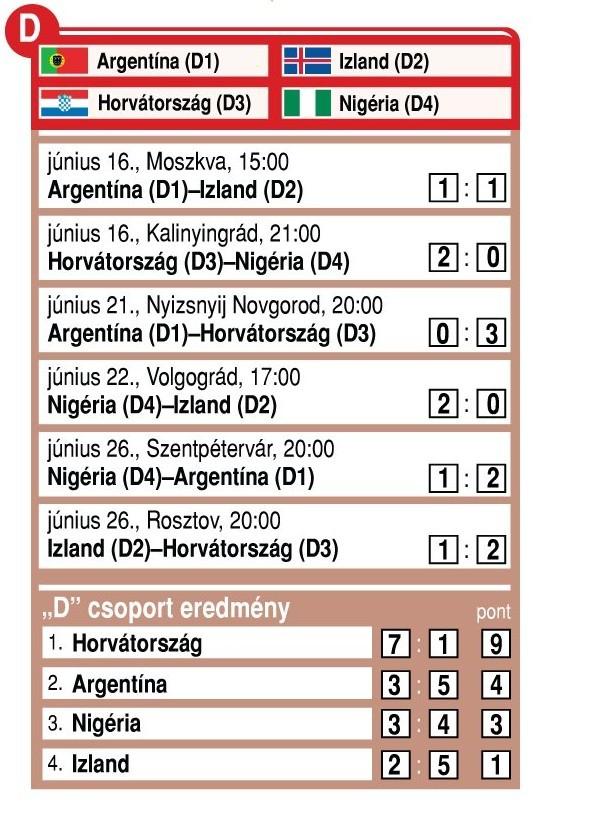 Az oroszországi labdarúgó-világbajnokság D csoportjának eredményei