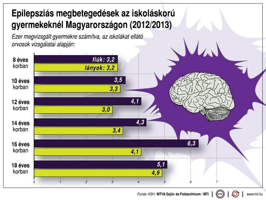 Epilepszia világnapja - Nem is gondolná mennyi gyermeket érint hazánkban az epilepszia