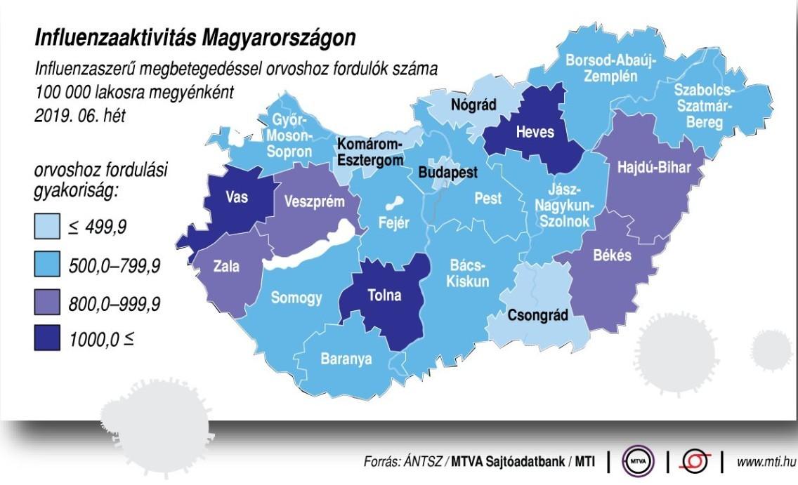 Öt megyében nőtt az influenzaszerű megbetegedések száma