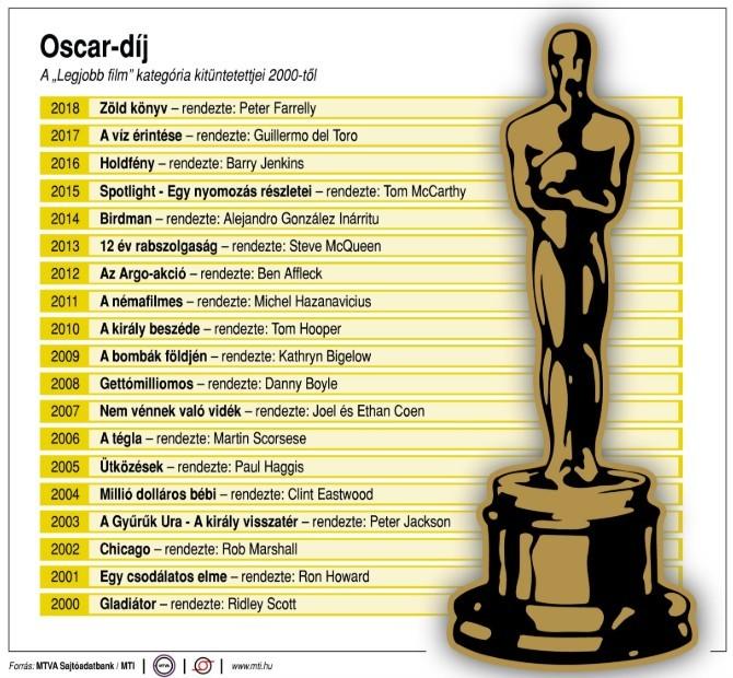 Oscar-díj - A nomádok földje a legjobb film