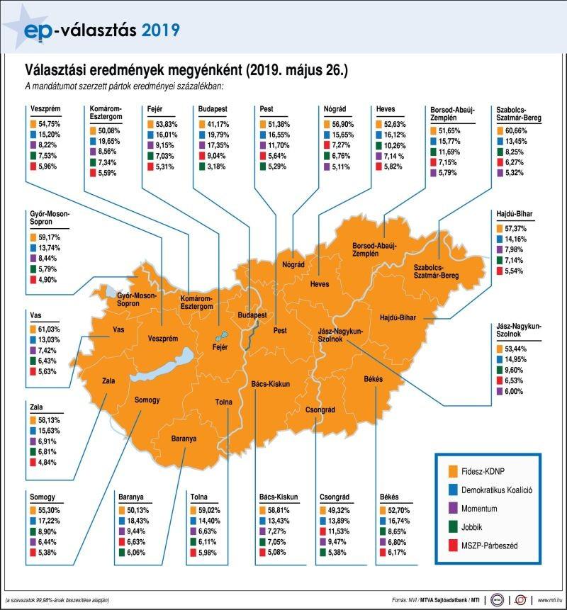 EP-választás - Választási eredmények megyénként