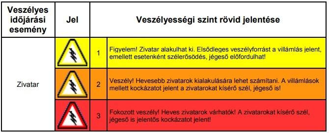 Időjárás - Így változott a riasztás és a figyelmeztetés kritériuma