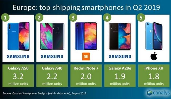 Íme, ezek voltak a legnépszerűbb mobilok az okostelefon piacon a második negyedévben