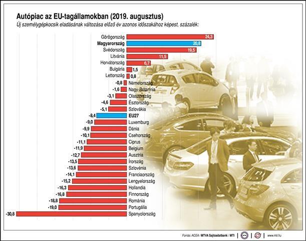 Autóipar - Magyarországon meglepő eredmény született