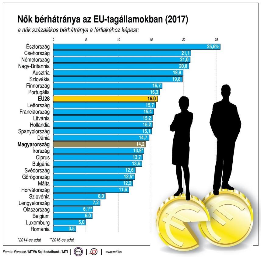 Az európai nők a férfi kollégáikkal összevetve két hónapot ingyen dolgoznak