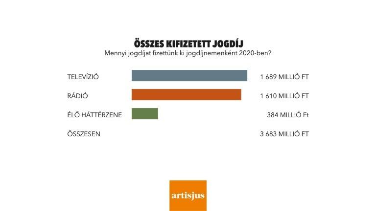 Közel két milliárdot termeltek a hazai dalszerzők tavaly