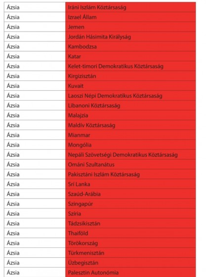 Piros jelzéssel besorolt országok - Beutazási korlátozások