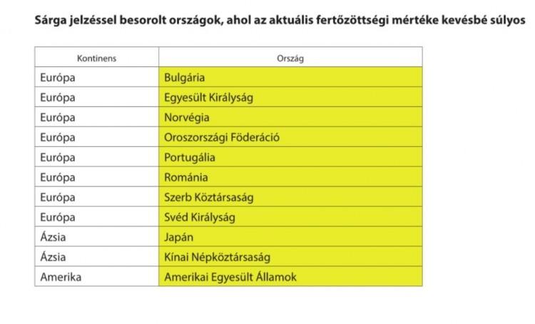 Sárga jelzés országok - Beutazási korlátozások