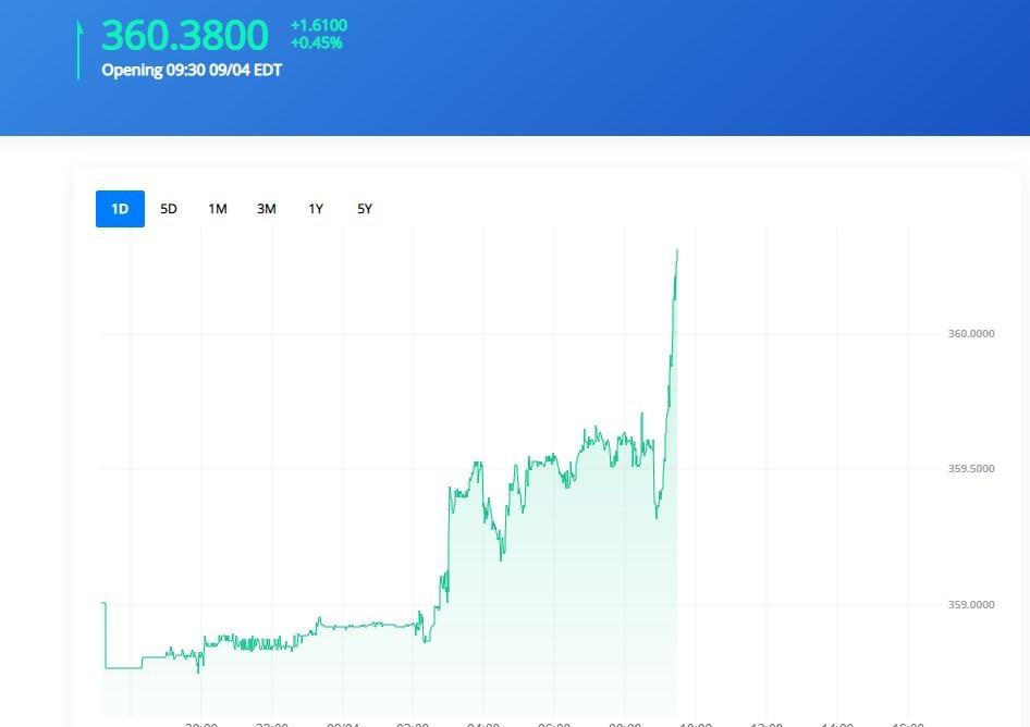 Átlépte a 360 forintot az euró árfolyama