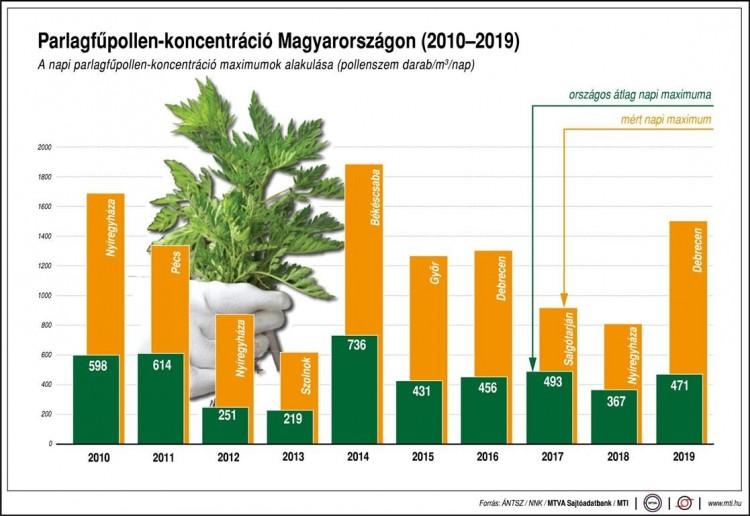 Parlagfű koncentráció Magyarországon