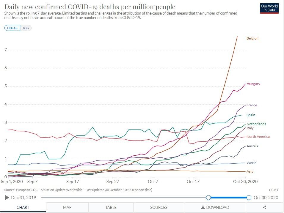 Belgiumban 100 ezer lakosra több mint 8 haláleset jut - Tovább szigorítottak