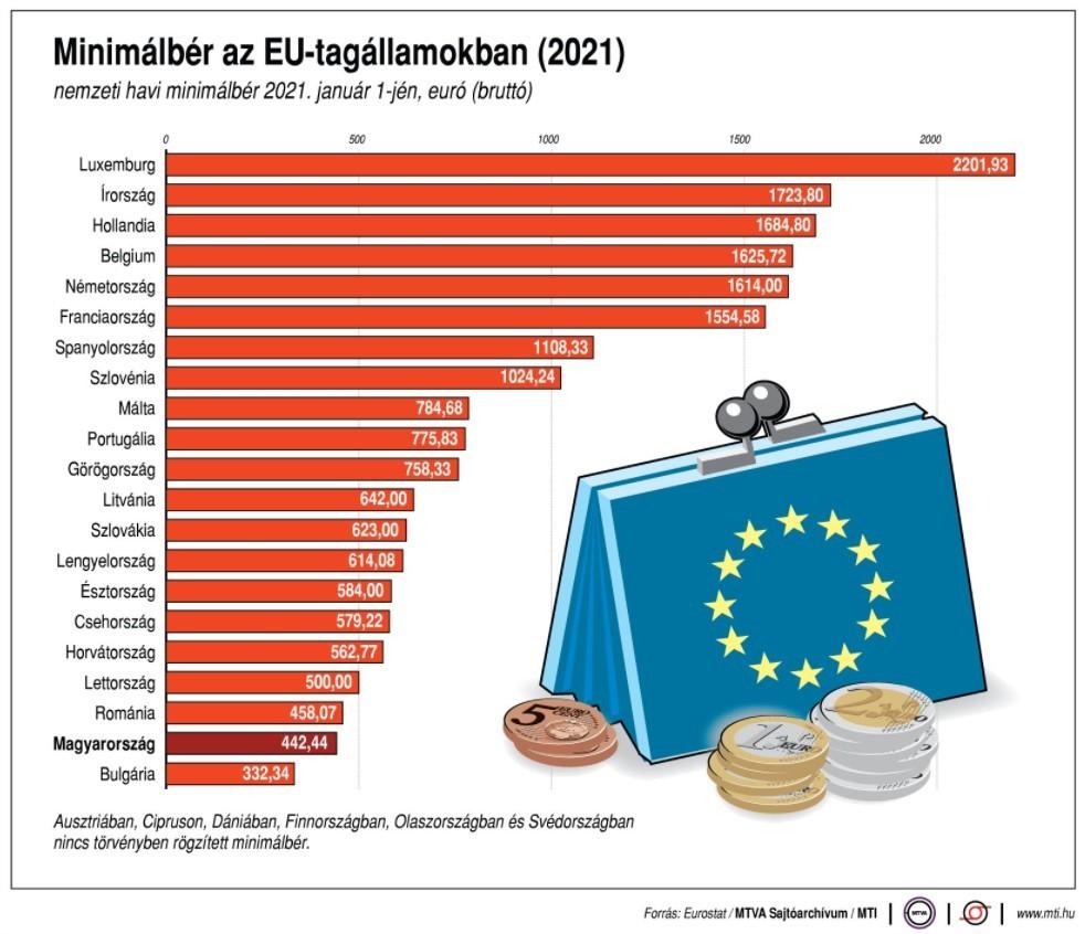 Magyarország nem támogatja az egységes európai minimálbért
