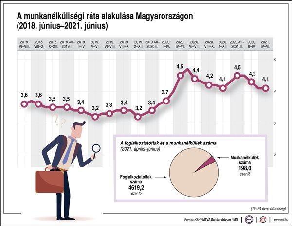 KSH: júniusban 4,0 százalékos volt a munkanélküliség