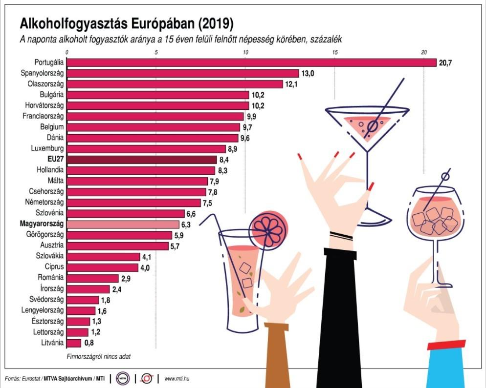 Ki nem találja, hol isznak a legtöbben az unióban